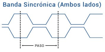 Banda Sincrónica 2